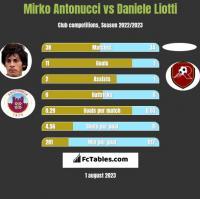 Mirko Antonucci vs Daniele Liotti h2h player stats