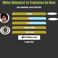 Mirko Antonucci vs Francesco De Rose h2h player stats