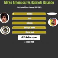 Mirko Antonucci vs Gabriele Rolando h2h player stats