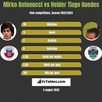 Mirko Antonucci vs Helder Tiago Guedes h2h player stats