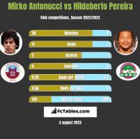 Mirko Antonucci vs Hildeberto Pereira h2h player stats