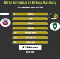 Mirko Antonucci vs Idrissa Mandiang h2h player stats