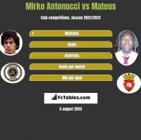 Mirko Antonucci vs Mateus h2h player stats