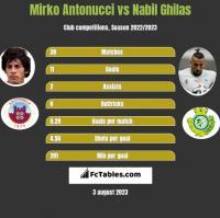 Mirko Antonucci vs Nabil Ghilas h2h player stats