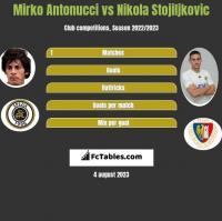 Mirko Antonucci vs Nikola Stojiljkovic h2h player stats