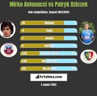 Mirko Antonucci vs Patryk Dziczek h2h player stats