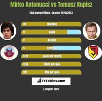 Mirko Antonucci vs Tomasz Kupisz h2h player stats