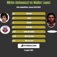 Mirko Antonucci vs Walter Lopez h2h player stats