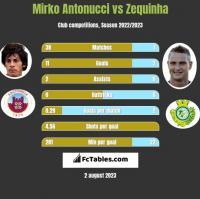 Mirko Antonucci vs Zequinha h2h player stats