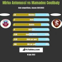 Mirko Antonucci vs Mamadou Coulibaly h2h player stats
