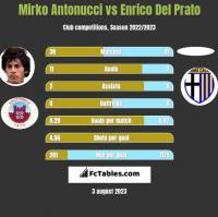 Mirko Antonucci vs Enrico Del Prato h2h player stats