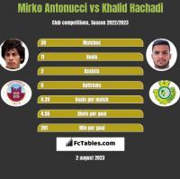 Mirko Antonucci vs Khalid Hachadi h2h player stats