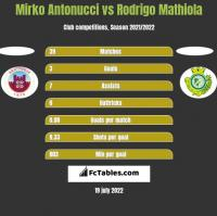 Mirko Antonucci vs Rodrigo Mathiola h2h player stats