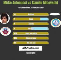 Mirko Antonucci vs Claudiu Micovschi h2h player stats