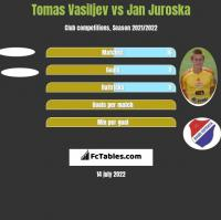 Tomas Vasiljev vs Jan Juroska h2h player stats