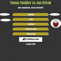 Tomas Vasiljev vs Jan Krivak h2h player stats
