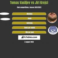 Tomas Vasiljev vs Jiri Krejci h2h player stats