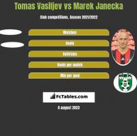 Tomas Vasiljev vs Marek Janecka h2h player stats