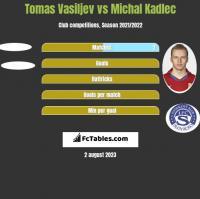 Tomas Vasiljev vs Michal Kadlec h2h player stats