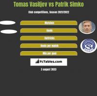 Tomas Vasiljev vs Patrik Simko h2h player stats