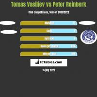 Tomas Vasiljev vs Peter Reinberk h2h player stats