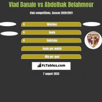 Vlad Danale vs Abdelhak Belahmeur h2h player stats