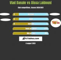 Vlad Danale vs Aissa Laidouni h2h player stats