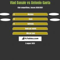 Vlad Danale vs Antonio Gaeta h2h player stats