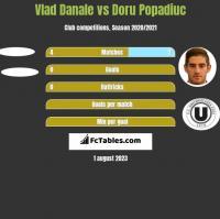 Vlad Danale vs Doru Popadiuc h2h player stats