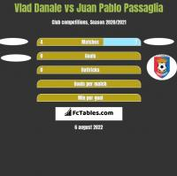 Vlad Danale vs Juan Pablo Passaglia h2h player stats