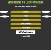 Vlad Danale vs Lucas Chacana h2h player stats