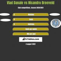 Vlad Danale vs Nicandro Breeveld h2h player stats