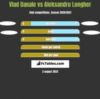 Vlad Danale vs Aleksandru Longher h2h player stats