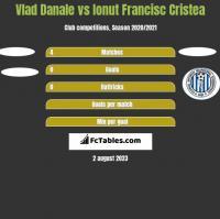 Vlad Danale vs Ionut Francisc Cristea h2h player stats