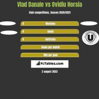 Vlad Danale vs Ovidiu Horsia h2h player stats
