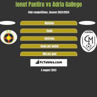 Ionut Pantiru vs Adria Gallego h2h player stats