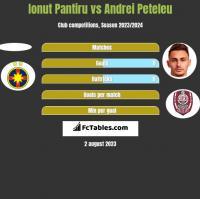 Ionut Pantiru vs Andrei Peteleu h2h player stats