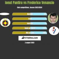 Ionut Pantiru vs Frederico Venancio h2h player stats
