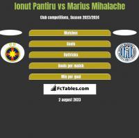 Ionut Pantiru vs Marius Mihalache h2h player stats