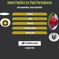 Ionut Pantiru vs Paul Parvulescu h2h player stats