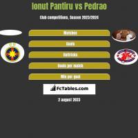 Ionut Pantiru vs Pedrao h2h player stats
