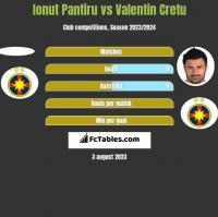 Ionut Pantiru vs Valentin Cretu h2h player stats