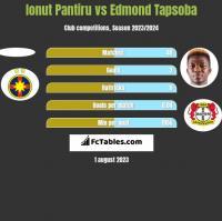 Ionut Pantiru vs Edmond Tapsoba h2h player stats