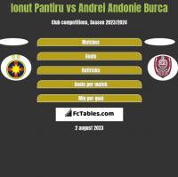 Ionut Pantiru vs Andrei Andonie Burca h2h player stats
