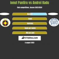 Ionut Pantiru vs Andrei Radu h2h player stats