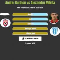 Andrei Burlacu vs Alexandru Mitrita h2h player stats