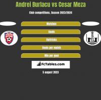 Andrei Burlacu vs Cesar Meza h2h player stats