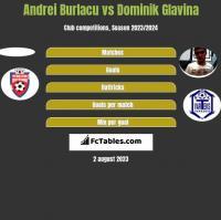 Andrei Burlacu vs Dominik Glavina h2h player stats