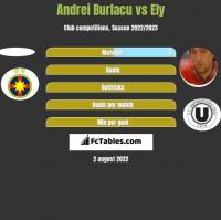 Andrei Burlacu vs Ely h2h player stats
