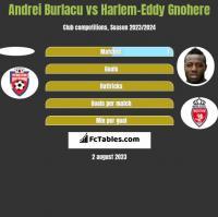 Andrei Burlacu vs Harlem-Eddy Gnohere h2h player stats